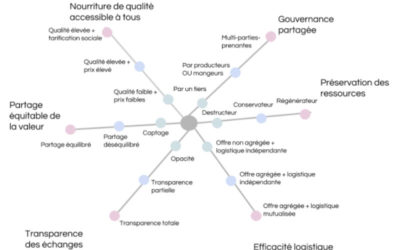 Une grille d'analyse des circuits courts alimentaires
